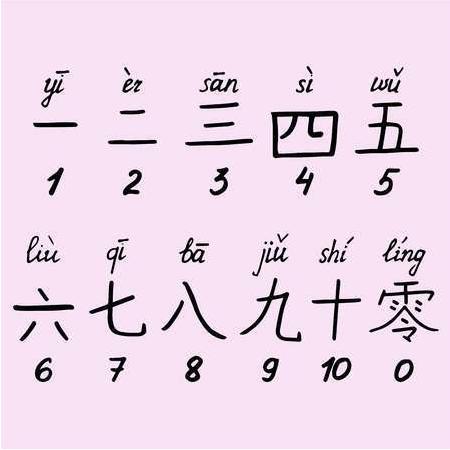 Số Trung Quốc